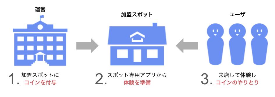 運営・スポット・ユーザー相関図
