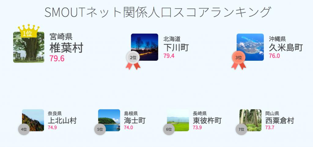SMOUTネット関係人口スコアランキング速報(2019/01/10)