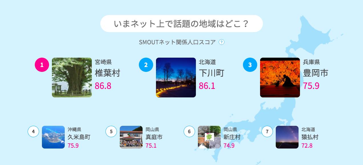 SMOUTネット関係人口スコアランキング速報(2020/08/01)