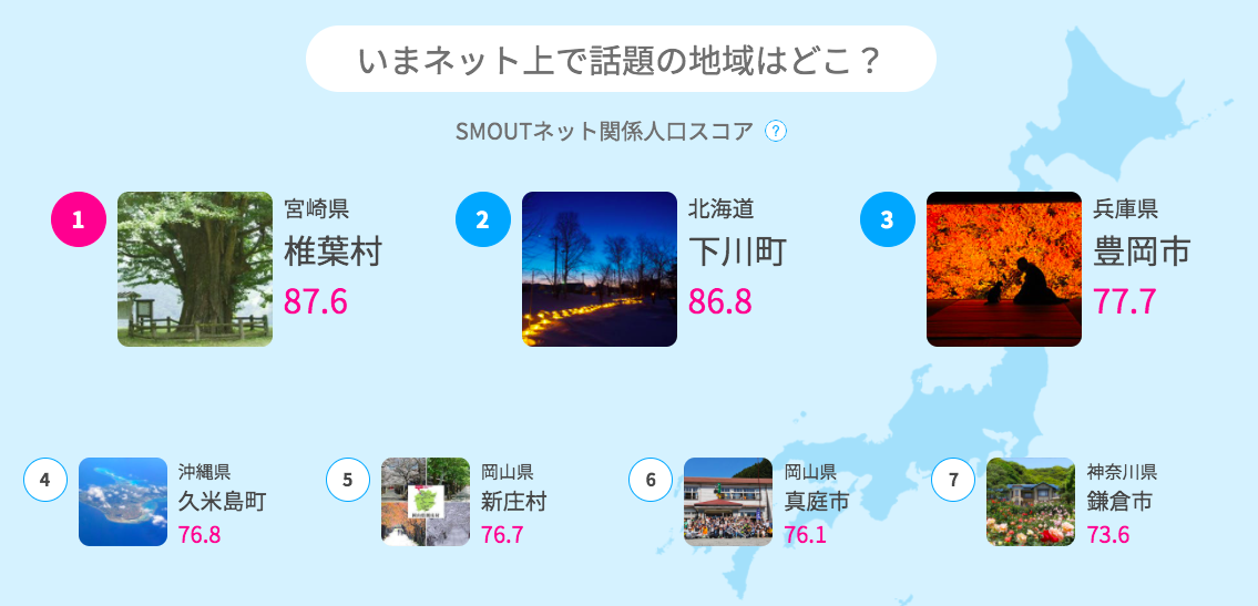 SMOUTネット関係人口スコアランキング速報(2020/11/01)