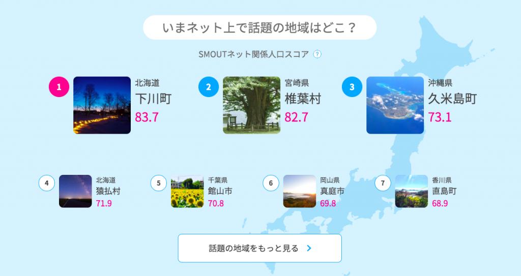 SMOUTネット関係人口スコアランキング速報(2019/12/01)