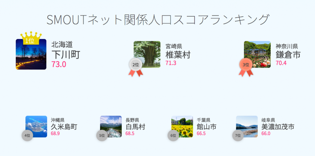 SMOUTネット関係人口スコアランキング速報(2019/04/01)